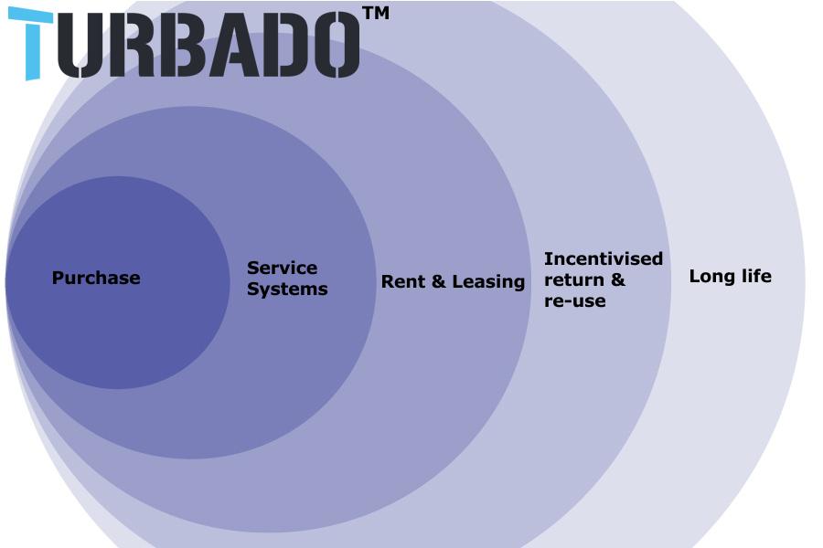 What is Turbado